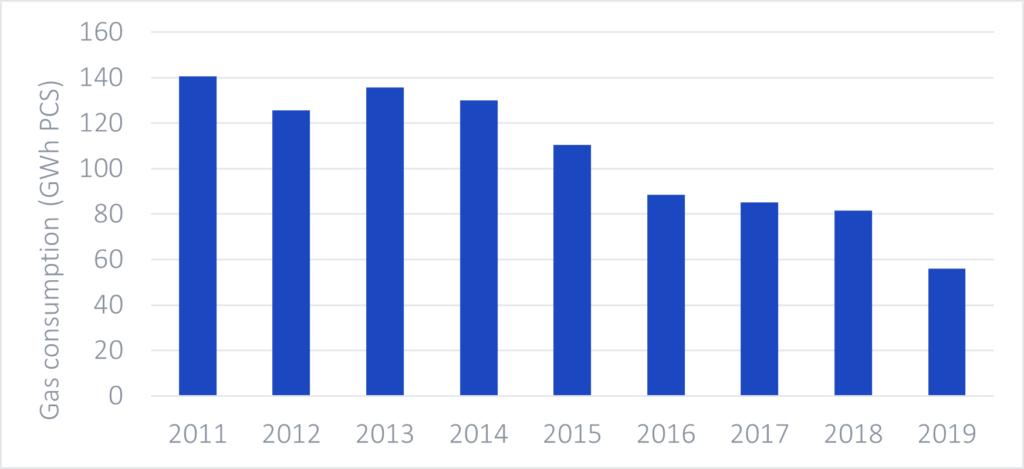Graph-consumption-gas-baikowski-france